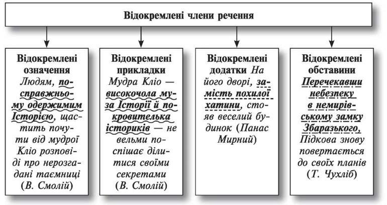 головні члени речення.
